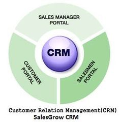 Create your own Business Opportunities with WTM #CRM #Software. http://wtmit.com/crm