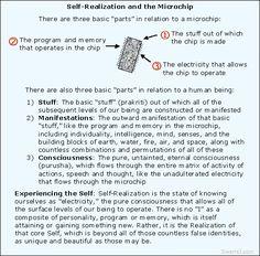 Yoga Sutras of Patanjali 3.53-3.56: Higher discrimination through Samyama