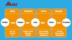 Marketing de Contenidos | Lulal