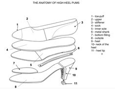 Anatomy/construction of high heel shoes - High Heal Shoes Shoes Heels, High Heels, Asos Shoes, Pointe Shoes, Shoe Pattern, How To Make Shoes, Blue Shoes, Leather Shoes, Designer Shoes