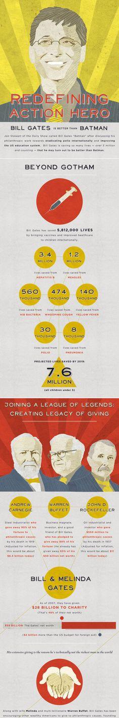Bill Gates, the New Batman #Bill #Gates #New #Batman #Infographics