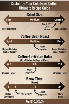Customize your cold brew coffee by tweaking these 4 variables: grind size, bean roast, coffee-to-water ratio, and brew time. Read more in our ultimate guide we created by analyzing the ratios from the 50 most popular cold brew recipes. Coffee Type, Coffee Shop, Coffee Lovers, Coffee Tasting, Coffee Drinks, Beverage Drink, Making Cold Brew Coffee, Cold Brew Coffee Recipe Ratio, Cold Brewed Coffee