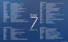 A desktop wallpaper featuring phptemplate variables. This is an updated version of Drupal Theme Developers Wallpaper Size: Linkedin Network, Tech Hacks, Wallpaper Size, Drupal, Social Marketing, Cheat Sheets, Cheating, Desktop, At Least