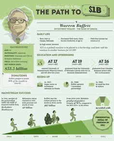 How Billionaires Hit it Big: The Path to One Billion Dollars
