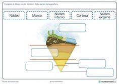 Ficha de partes de la geoesfera para primaria