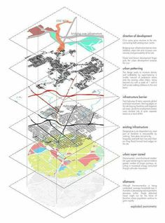 Chee Heng Tan - This diagram shows what is in the future for the city, the curre. - Chee Heng Tan – This diagram shows what is in the future for the city, the current urban context, - Villa Architecture, Architecture Mapping, Concept Architecture, Architecture Graphics, Architecture Portfolio, Architecture Diagrams, Infrastructure Architecture, Sustainable Architecture, Urban Design Concept