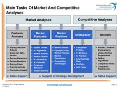 Main Tasks Of Market And Competitive      Analyses                                         Market Analyses                ...