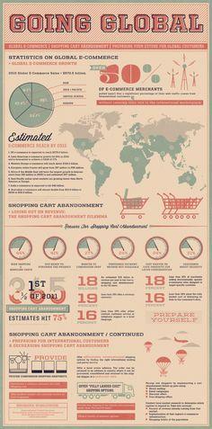 E-COMMERCE -         Statistics on global E-commerce #infografia #infographic #ecommerce.