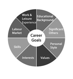 Career wheel from Career Pathways - Love this model for ...