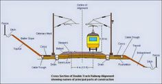 Cross Section of Double Track Railway including Overhead Power Supply System.