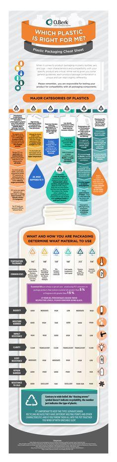 #Plastic #Packaging Cheat Sheet – #Infographics #material #bottles #jars #cheatsheet