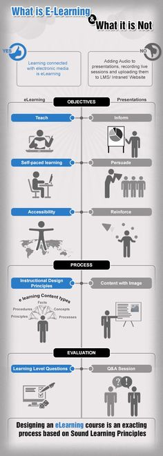 The 10 eLearning Design Principles Infographic - e-Learning Infographics Learning Theory, Learning Objectives, Mobile Learning, Kids Learning, Instructional Design, Blended Learning, Learning Styles, Educational Technology, Teaching Technology
