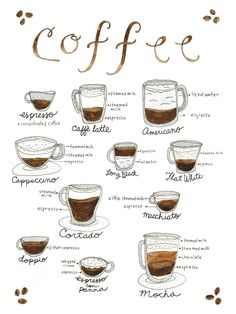 This design explains the contents of the most popular coffee drinks your local barista whips up. Coffee Art Print by Marcela Art & Illustration.