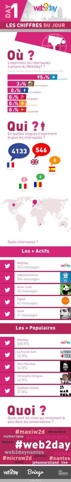 Social Média, le bilan de la 1ere journée : Les chiffres du #Web2day 2014 [édition 6] - 4 juin 2014 - #nantes #france #digital #festival #numerique #infographie