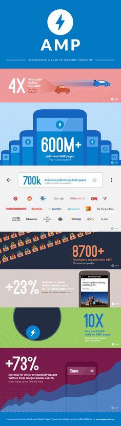 Google fête le 1er anniversaire de l'AMP en publiant une infographie