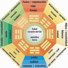 Cómo funciona y circula la energía, gracias al FENG SHUI