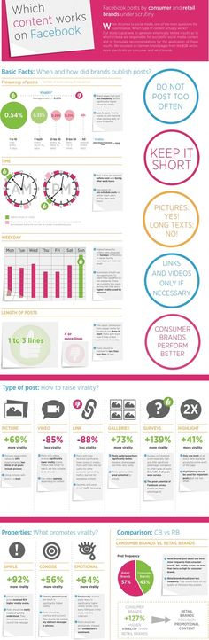 Infographic about Facebook posts for business - targeted to consumer products but helpful for other industries too.