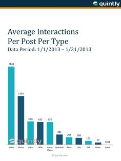 STUDY: Photos Make Up Most Facebook Page Posts, But Videos Draw Huge Engagement