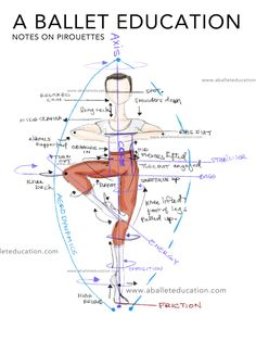 Notes on Pirouettes a Ballet Education