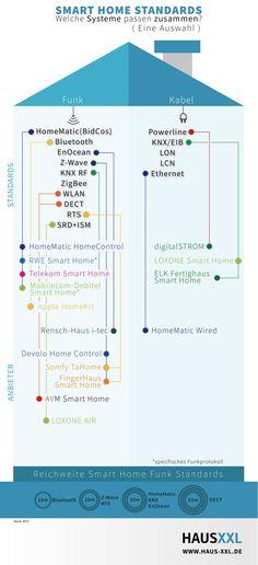 Welche SmartHome-Standards lassen sich kombinieren? Alle Infos und weitere Smart Home Infografiken herstellerübergreifend auf dem Hausbau-Portal http://www.haus-xxl.de.