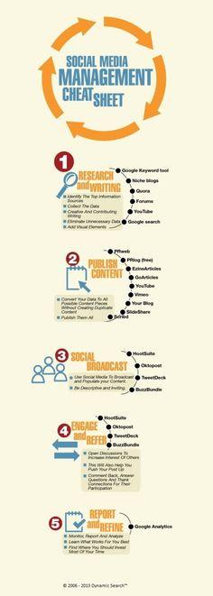 https://social-media-strategy-template.blogspot.com/ #digitalmarketing Social Media Management Cheat Sheet #Infographic