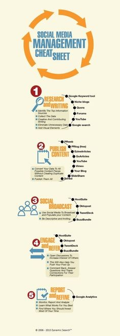 Social Media Management Cheat Sheet #Infographic