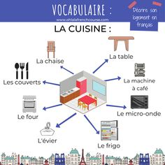 We are going to see all the elements in French so that we can describe one's housing in French. Online French Courses, Online Courses, French Teacher, Teaching French, How To Speak French, Learn French, French Expressions, Language School, French Words