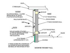How to build a trombe wall.a glassed in masonry wall that heats a home using passive solar. House Without Electricity, Trombe Wall, Solar Chimney, Stucco Finishes, Thermal Comfort, Solar Heater, Masonry Wall, Passive Solar, Solar House