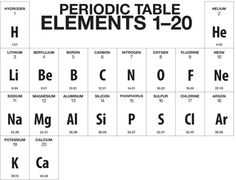 First 20 elements and explains very briefly what the table is more