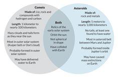 Inner Planet vs Outer Planet Graphic Organizer Venn ...