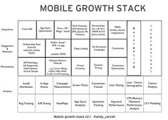 The Mobile Growth Stack http://kiss.ly/1t8hypC  /by @andy_carvell