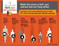 Uncomfortable-Men's-Underwear-infographic