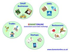 The options for BSMARTONLINE services cover a wide scope