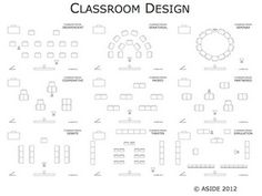 This is so cool! Any time we're getting bored with the layout, I may draw from here... good reminders/sparks for ways to arrange the room! Classroom layout as an extension of learning - designing desks and rooms to aid teaching, differentiation, and creativity