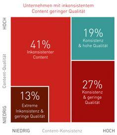 """19% ... oder: umgedrehtes Paretoprinzip: """"Denn durchgängig hochwertigen Content zu erstellen – das heißt Content, der sowohl grammatisch korrekt ist, als auch einen einheitlichen Stil und Tone of Voice hat – ist schwierig, vor allem im großen Maßstab. Doch andererseits ist genau dies eine wesentliche Voraussetzung für den Erfolg von Marken."""""""