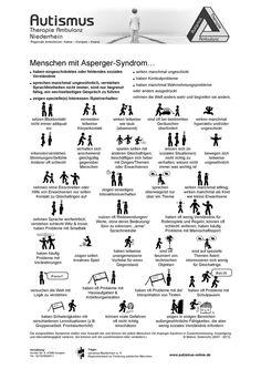 Visual Overview - Asperger Autism - Autismus - Welcome Education Kindergarten Portfolio, Massage, Special Education Teacher, Health Promotion, Aspergers, Coping Skills, Health Education, Art Education, Adolescence