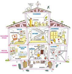Cours de français: La maison - le logement