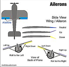 Ailerons on an RC Airplane