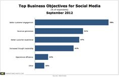http://www.marketingcharts.com/wp/wp-content/uploads/2012/09/Awareness-Top-Biz-Objectives-Social-Media-Sept2012.png