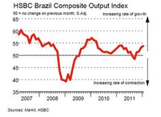 brazil composite output index