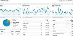 7 Key Website Analytics You Should Be Looking At And What They Can Teach You About Your Marketing