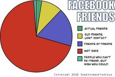 Social Networking Distribution – The Facebook Friends Edition [Humorous Chart] - How-To Geek