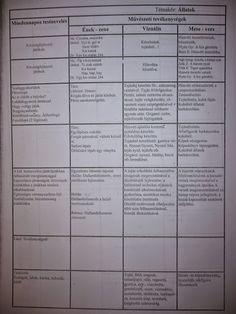 Heti terv - Mónika Kampf - Picasa Webalbumok Album, Education, Personalized Items, Picasa, Onderwijs, Learning, Card Book