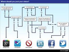 Where should you post? #socialmedia
