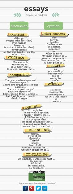 Educational infographic : Infographic of transition words and phrases based on the type of essay being written. These discourse markers are great for helping students improve flow and connections between ideas. Essay Writing Skills, Ielts Writing, English Writing Skills, Writing Words, Academic Writing, English Lessons, Essay Words, Argumentative Essay, Writing Help