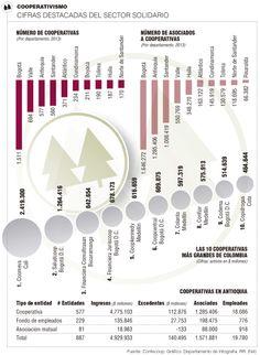 Sector solidario apuesta por facturar $30 billones Line Chart, Diagram, Map, Maps