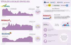 Grupo Aval, de Sarmiento Angulo, da el salto a Wall Street