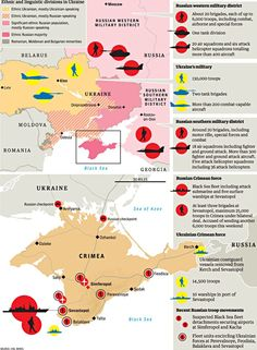 Depicts the military imbalance faced in the Russia Ukraine conflict #infografía