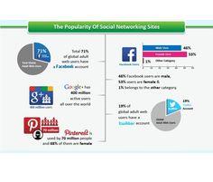 The Popularity of Social Networking Sites  https://instagram.com/p/04snFZBCG1/?taken-by=sharebomber  #sharebomber #socialmedia #socialsignals #Twitter #facebook #google #pinterest #socialnetwork #GooglePlus #seo