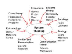Digital Convergence: Persuasive Technology + Systems Thinking for Systems Thinking, Thinking Skills, Critical Thinking, Organization Development, Learning Organization, Peace Studies, Managerial Accounting, Social Environment, Career Inspiration